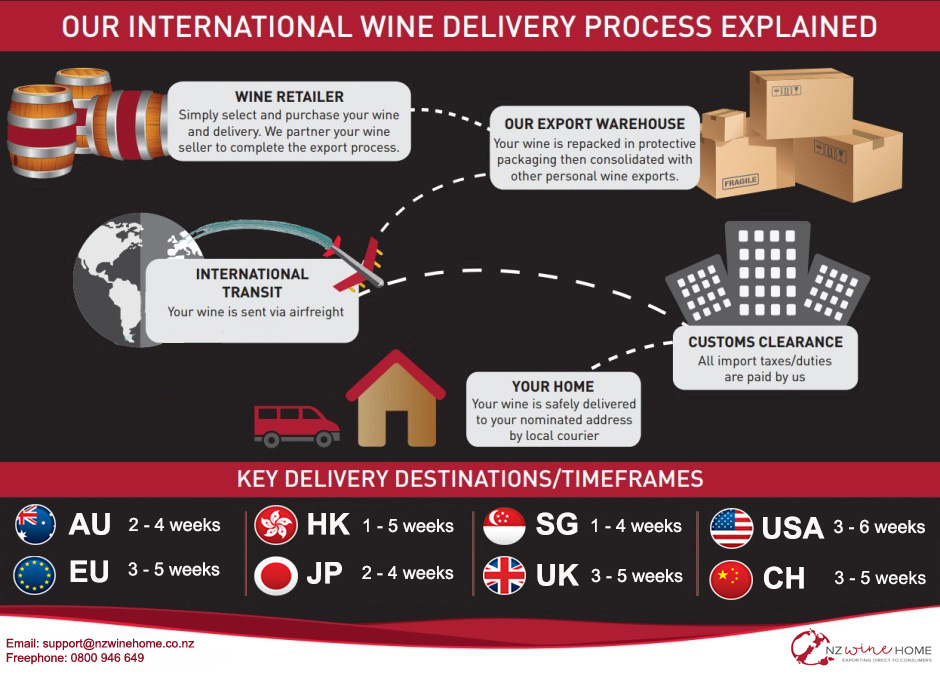 Our Delivery Process Explained